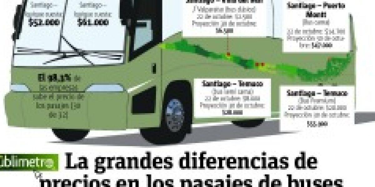 Infografía: las grandes alzas de los precios en pasajes de buses