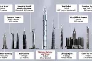 """Se planeaba que fuera un centro económico y visual para las islas """"fabricadas"""" de Dubai. Foto:Wikipedia. Imagen Por:"""