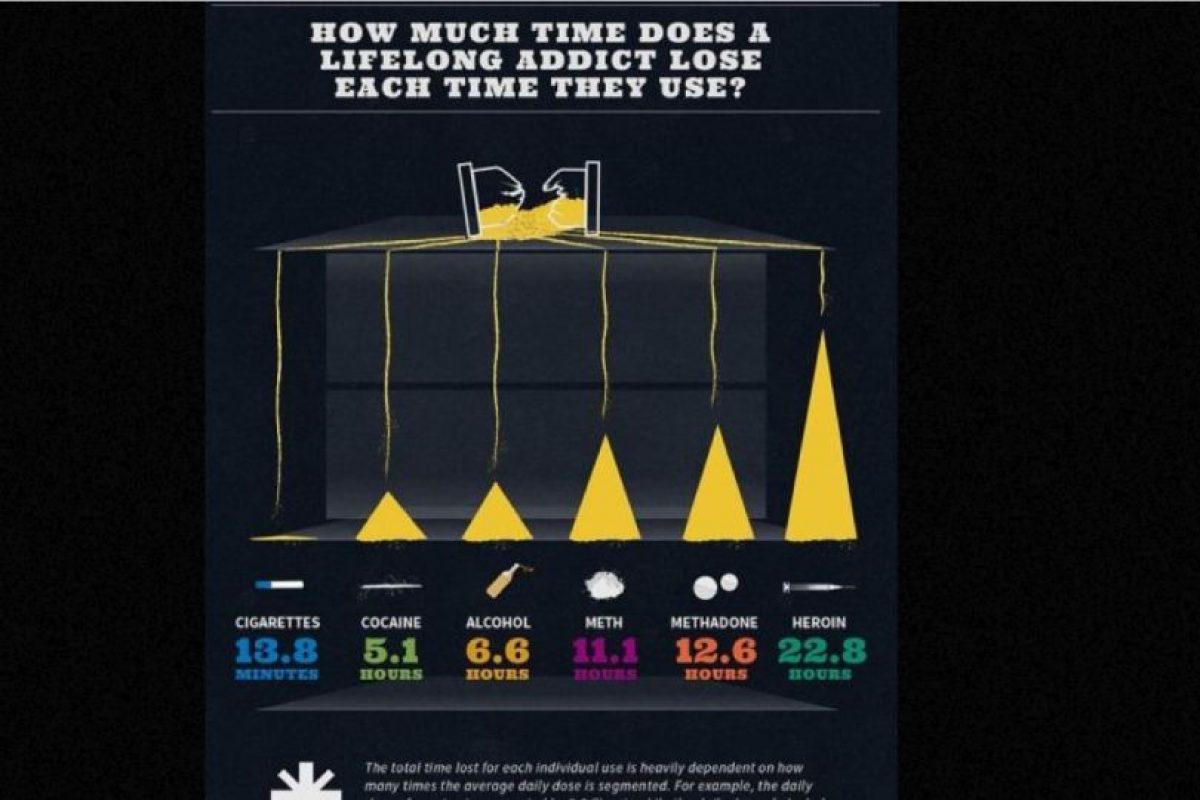 En Treatment4Addiction calcularon cuántas horas de vida se pierden por las adicciones Foto:Treatment4Addiction. Imagen Por: