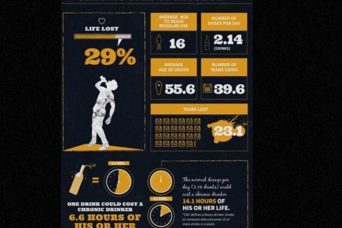El que usa alcohol le sigue en promedio. Foto:Treatment4Addiction. Imagen Por: