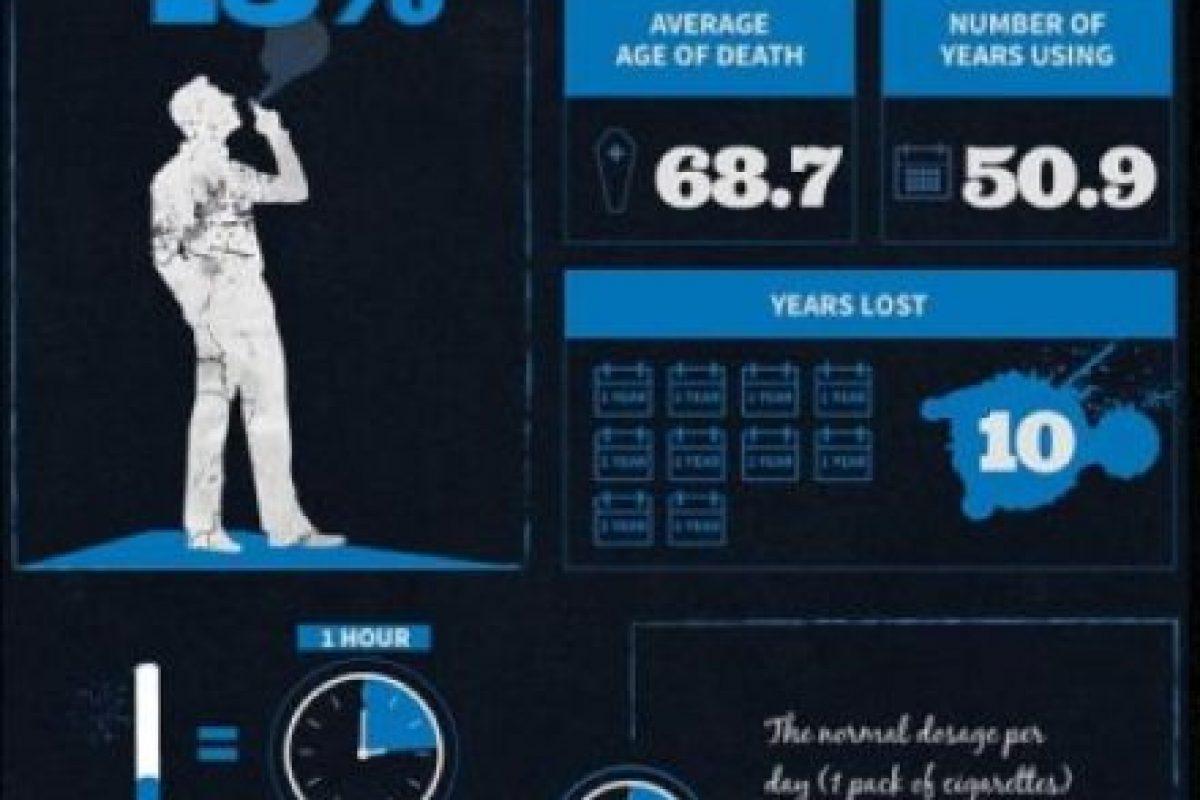 Un fumador crónico pierde el 13% de su vida Foto:Treatment4Addiction. Imagen Por: