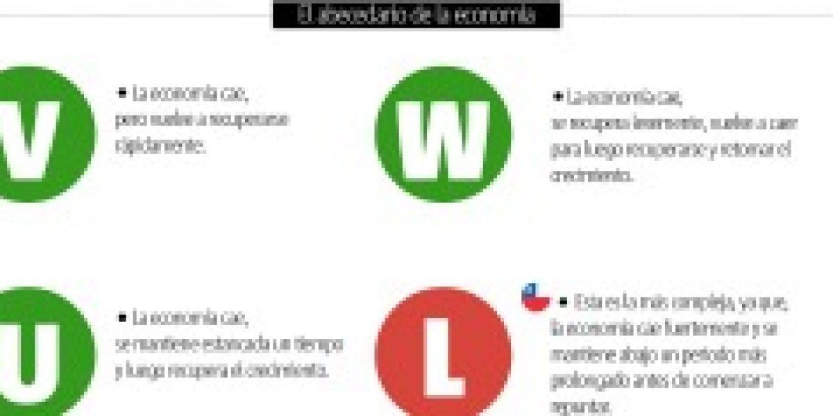 Infografía: economía de Chile y su letra
