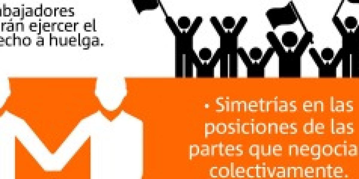 Infogalería: las principales propuestas de la Reforma Laboral