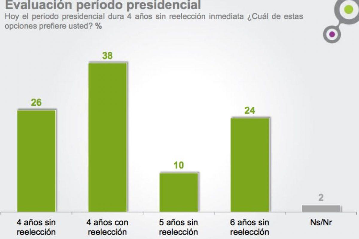 Foto:Encuesta Cadem. Imagen Por: