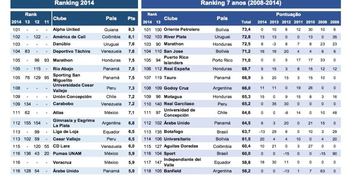 Colo Colo fue el mejor chileno de 2014 en ranking de los equipos de América