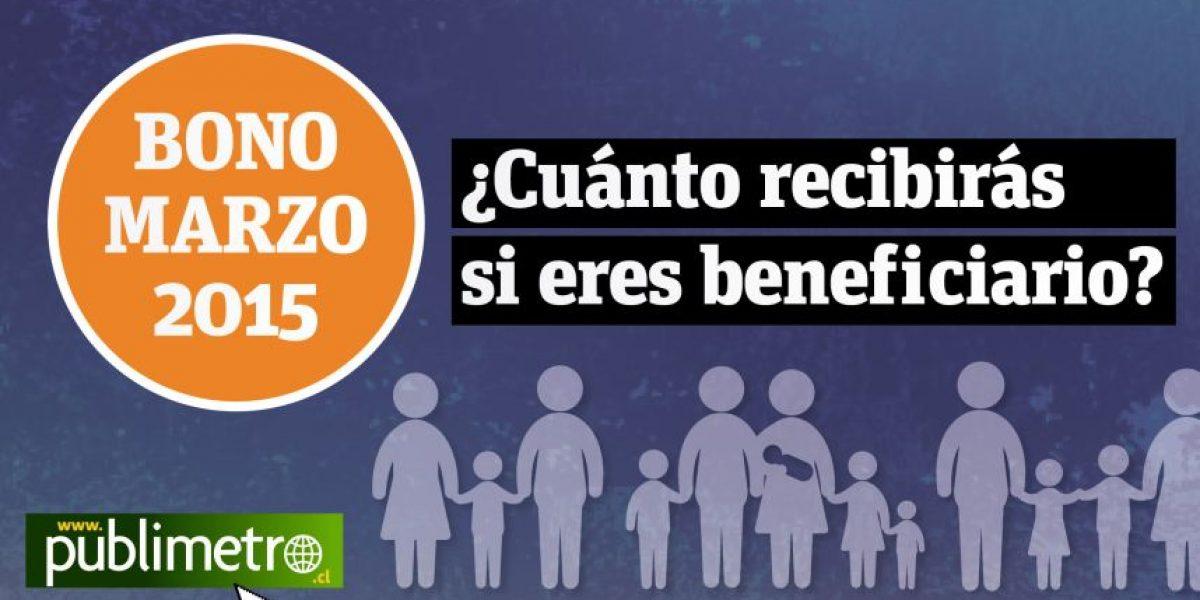 INFOGRAFÍA: ¿Cuánto recibirán los beneficiarios del