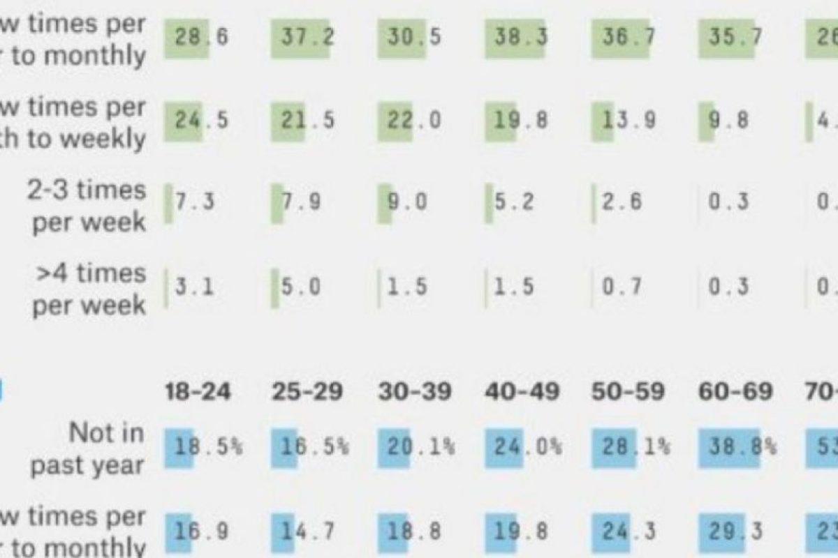6. Quienes lo hacen menos son las mujeres de entre 60 y 69 años. Foto:Tumblr. Imagen Por: