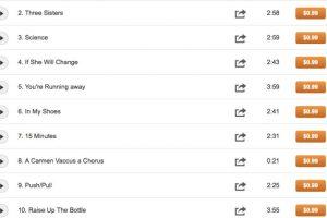 Esta es una lista de los tracks del músico Ariel Llamas. Foto:cdbaby.com/cd/dellamas. Imagen Por:
