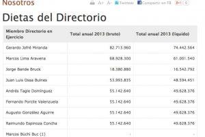 Información de los salarios recibidos por el directorio de Codelco en 2013 Foto:Reproducción. Imagen Por: