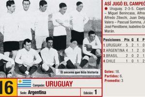 El campeón de la primera Copa América fue Uruguay. Foto:semana.com. Imagen Por: