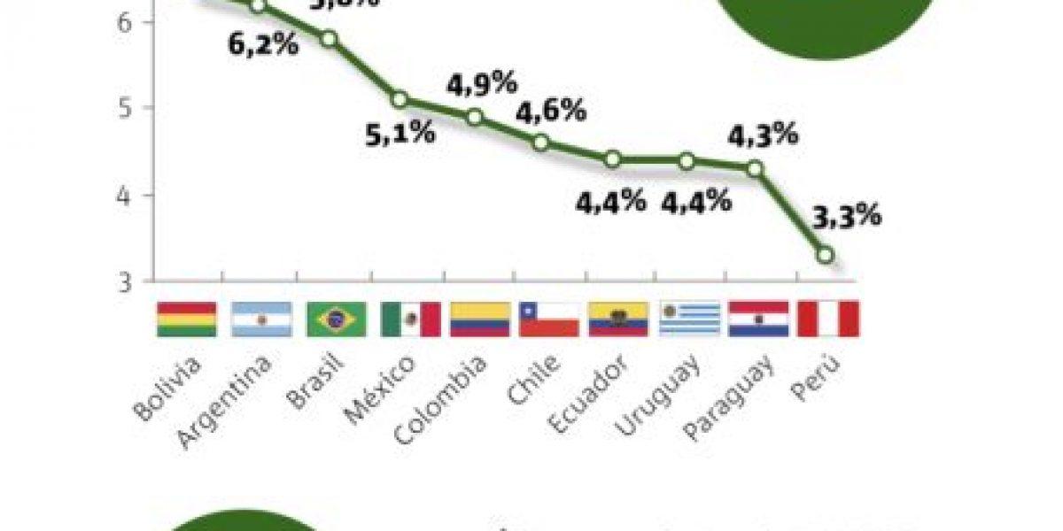 ¿Cuánto gastan los países latinoamericanos en educación?