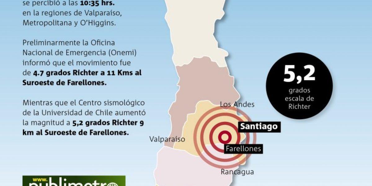 Fuerte temblor se registró en la Zona Central