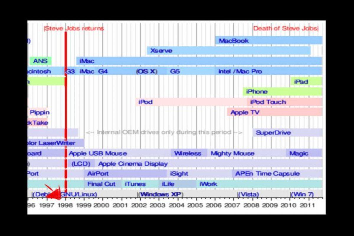 Línea del tiempo (la inversión de la pareja ocurrió antes de que se inventara el iPod o la MacBook) Foto:Wikicommons. Imagen Por: