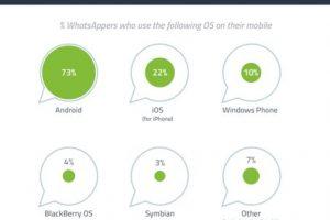 Nota: Los porcentajes sumán más de 100% debido a que algunos dispositivos pueden alojar más de un sistema operativo. Foto:GlobalWebIndex. Imagen Por: