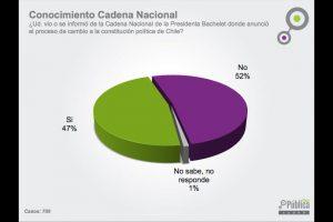 Foto:Cadem.cl. Imagen Por: