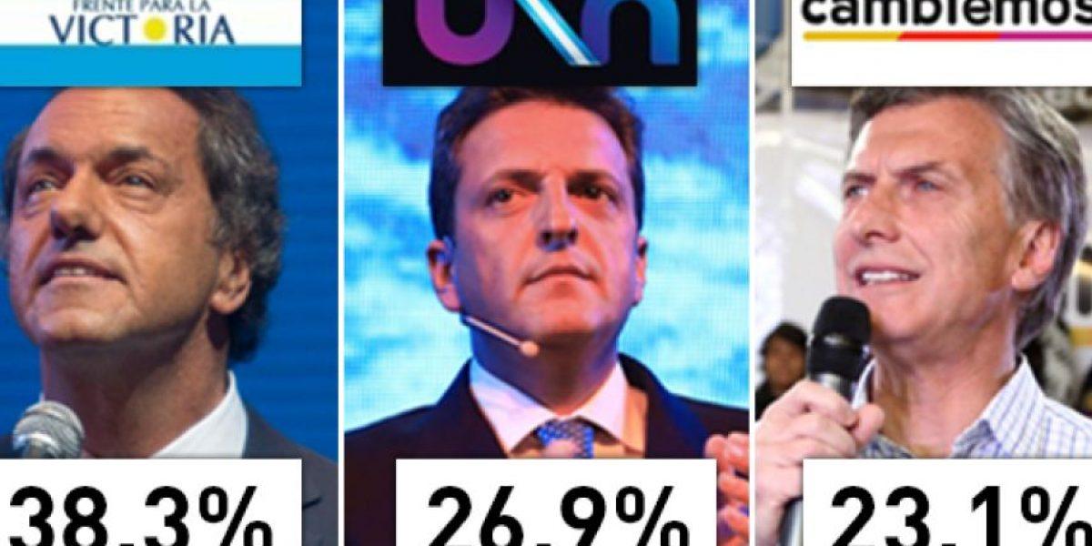 Este el ganador del balotaje en Argentina (según la encuestas que fallaron en primera vuelta)
