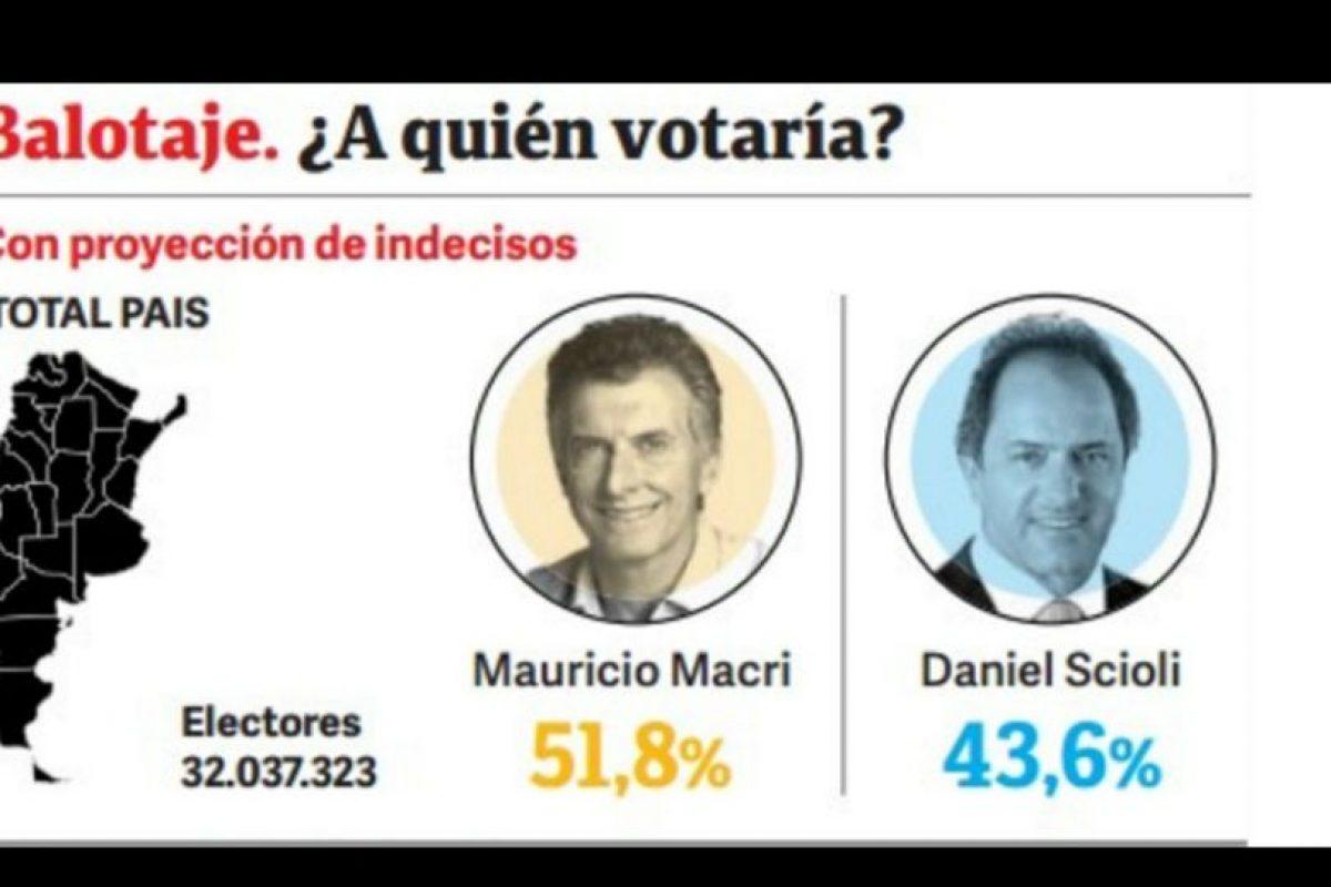 Y esta es la percepción rumbo al balojate Foto:M&F – Clarín.com. Imagen Por: