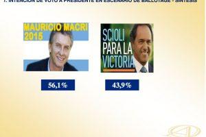 Esta es la predicción rumbo al balotaje Foto:Encuestadora González y Valladares – www.opinionautenticada.com. Imagen Por: