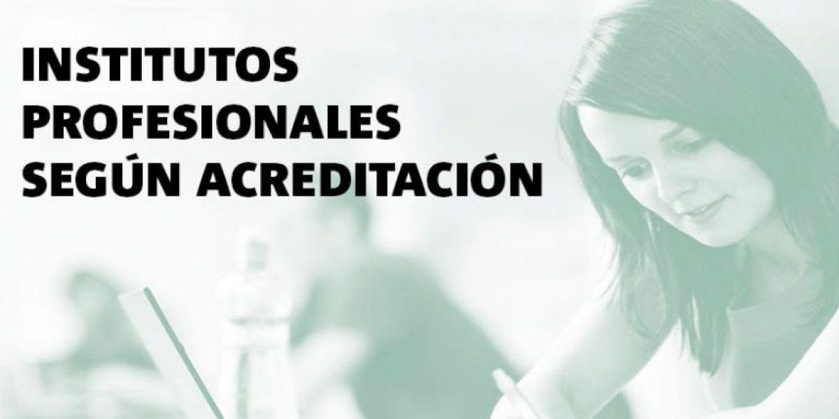 Infografía: Institutos profesionales según acreditación