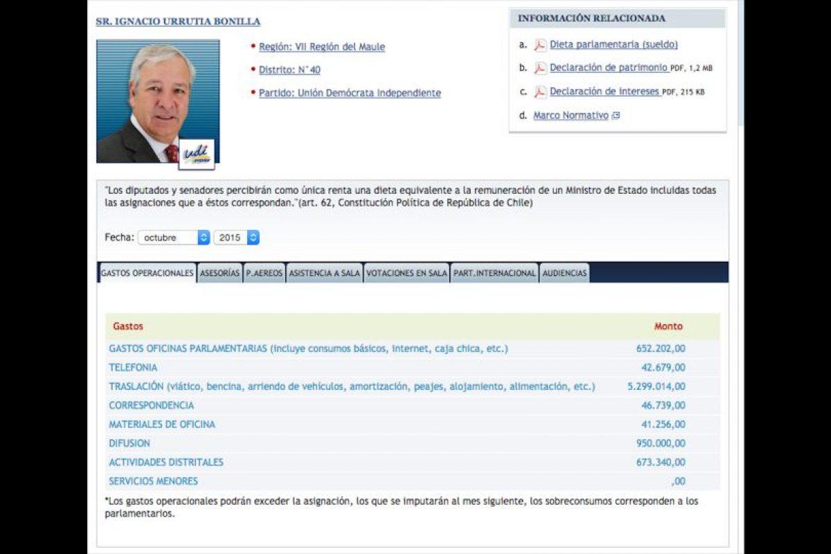 2Ignacio Urrutia (UDI) Total: $7.705.230 Foto:Reproducción. Imagen Por: