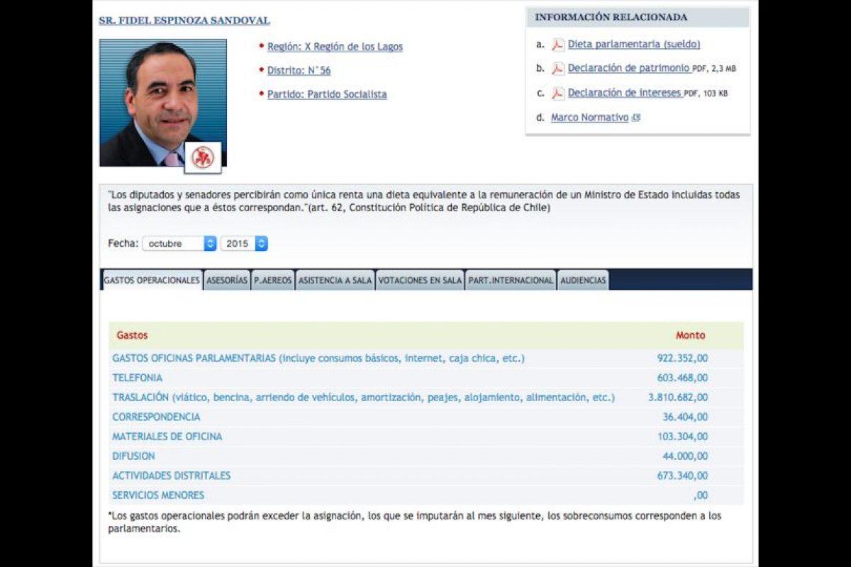 15Fidel Espinoza (PS) Total: $6.193.550 Foto:Reproducción. Imagen Por: