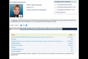 Los que menos gastan: 118Andrea Molina (UDI) Total: $2.155.516 Foto:Reproducción. Imagen Por: