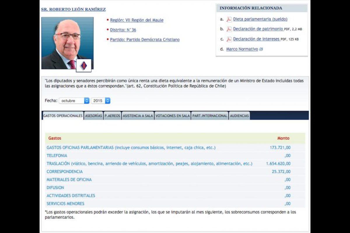 Los que menos gastan: 120Roberto León (DC) Total: $1.853.713 Foto:Reproducción. Imagen Por: