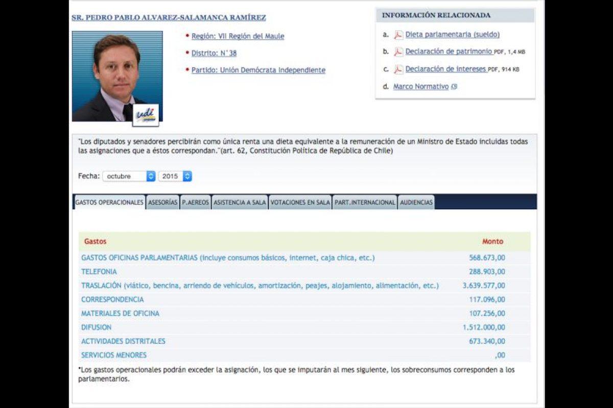 4Pedro Pablo Alvarez-Salamanca (UDI) Total: $6.906.845 Foto:Reproducción. Imagen Por: