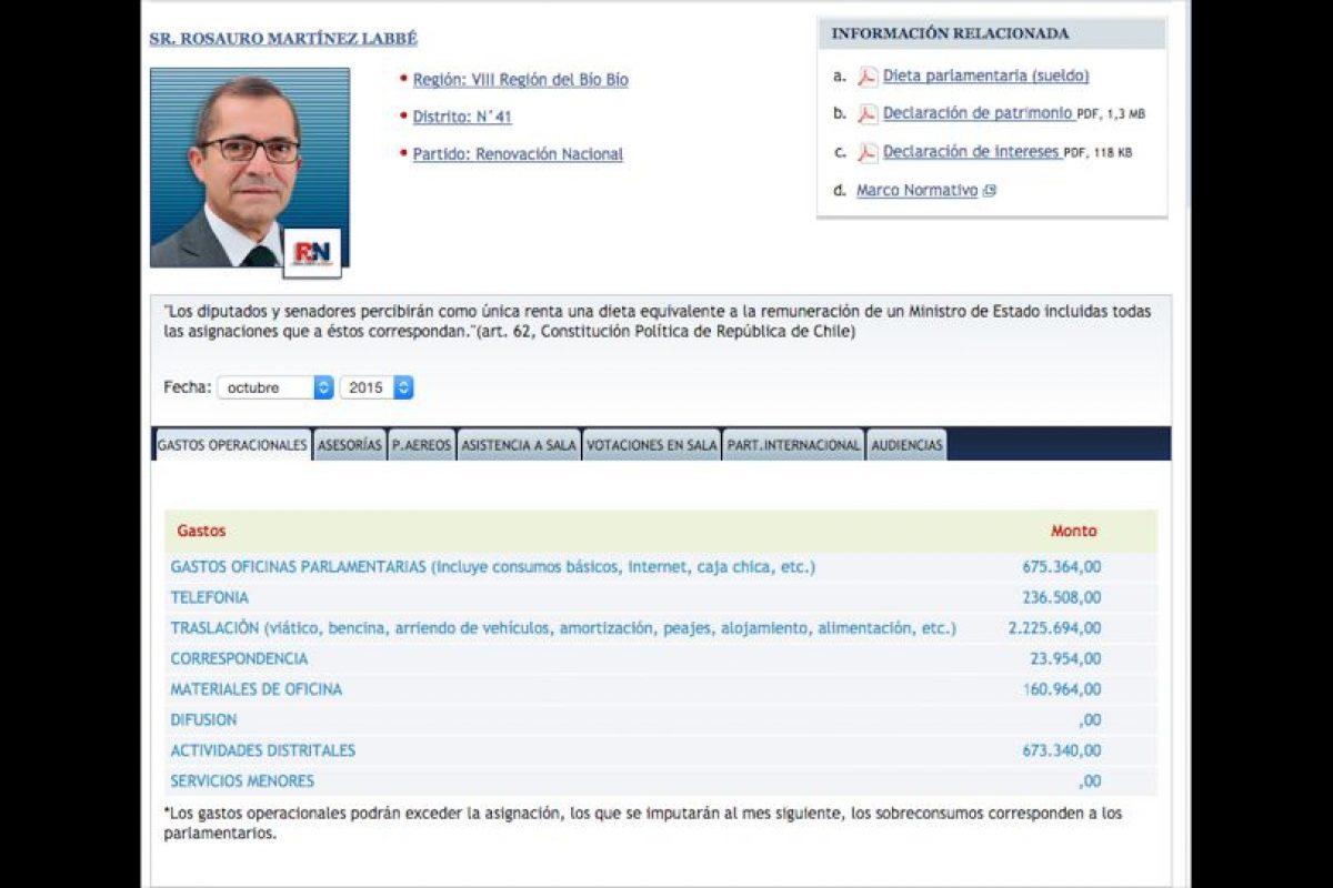 92Rosauro Martínez (RN) Desaforado: Total $3.995.824 Foto:Reproducción. Imagen Por: