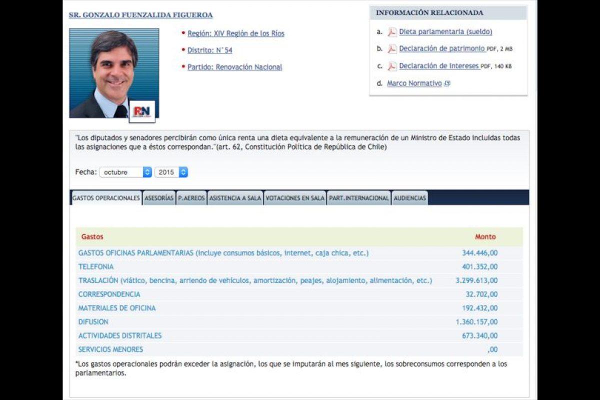 10Gonzalo Fuenzalida (RN) Total: $6.304.042 Foto:Reproducción. Imagen Por: