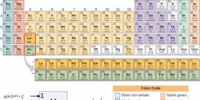 Confirman hallazgo del elemento número 113 de la tabla periódica