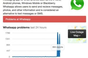 WhatsApp presenta inconvenientes a nivel mundial. Foto:cía downdetector.com/status/whatsapp. Imagen Por: