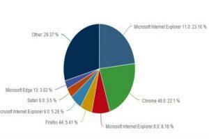Así se encuentra actualmente la gráfica de navegadores. Foto:Net Applications. Imagen Por: