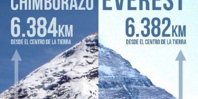 El Chimborazo le gana al Everest