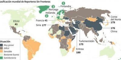 América Latina está por detrás de África en libertad de prensa