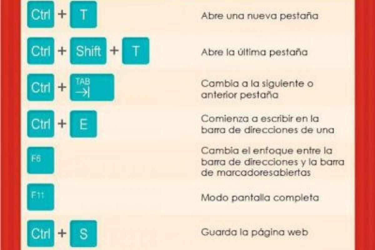 Comandos para Chrome. Foto: Conosco. Imagen Por: