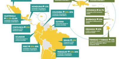 El compromiso de América Latina con el medio ambiente