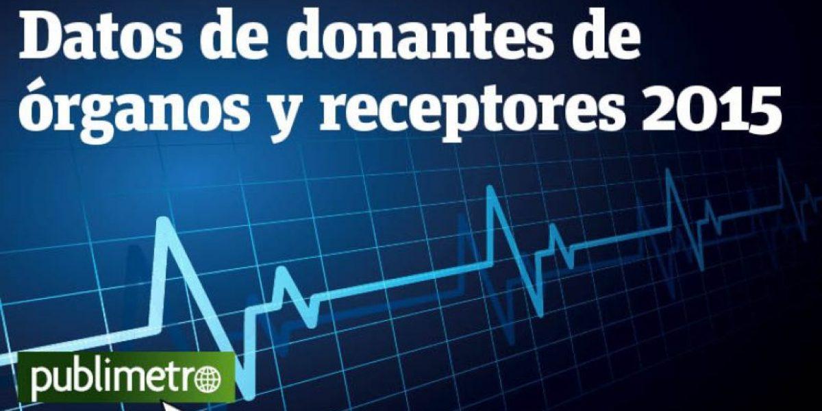 Infografía: datos de donantes de órganos y receptores 2015