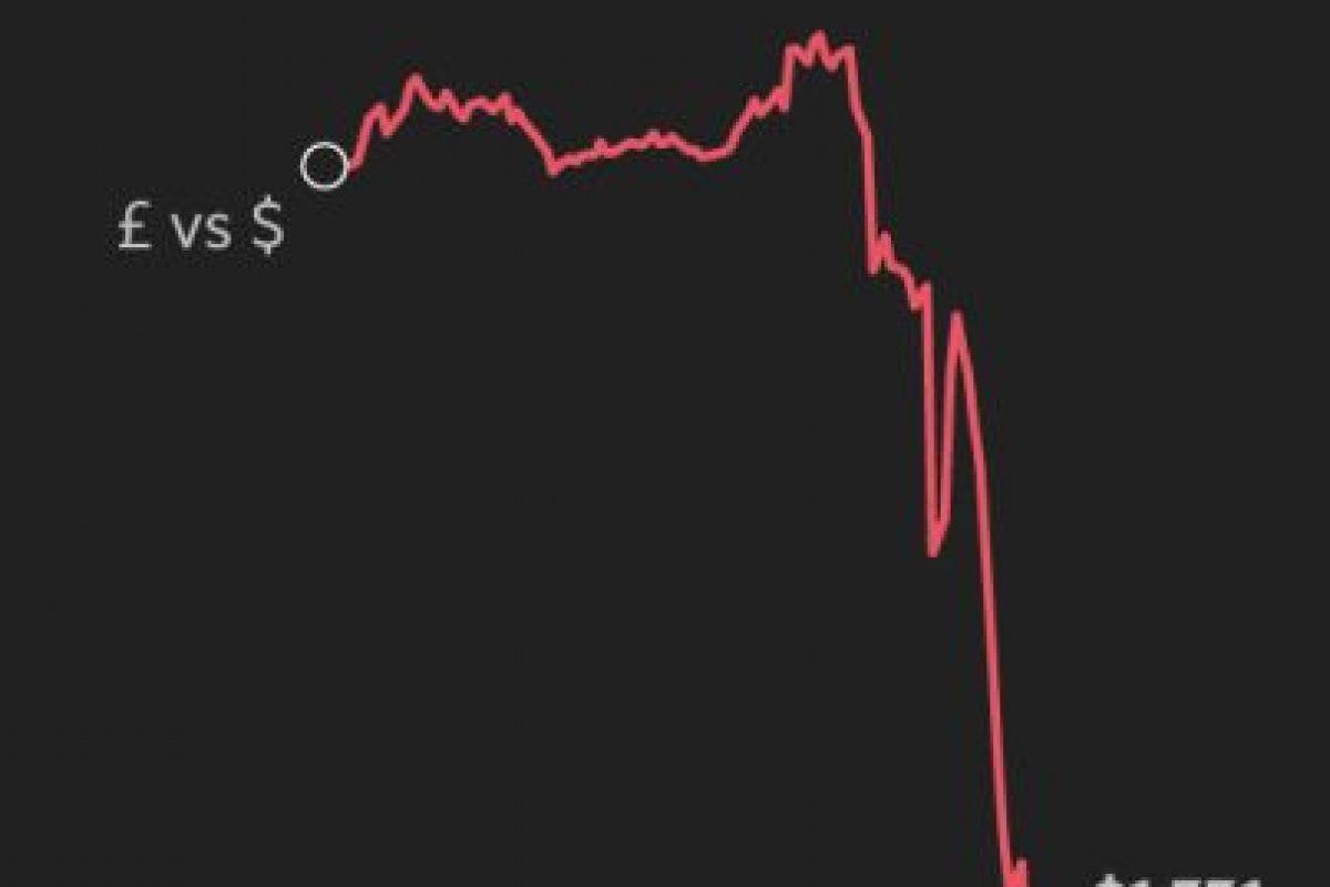 Asi cayó la libra esterlina a unas horas de los primeros resultados Foto:Financial Times. Imagen Por: