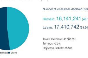 Los resultados finales Foto:Comisión Electoral. Imagen Por:
