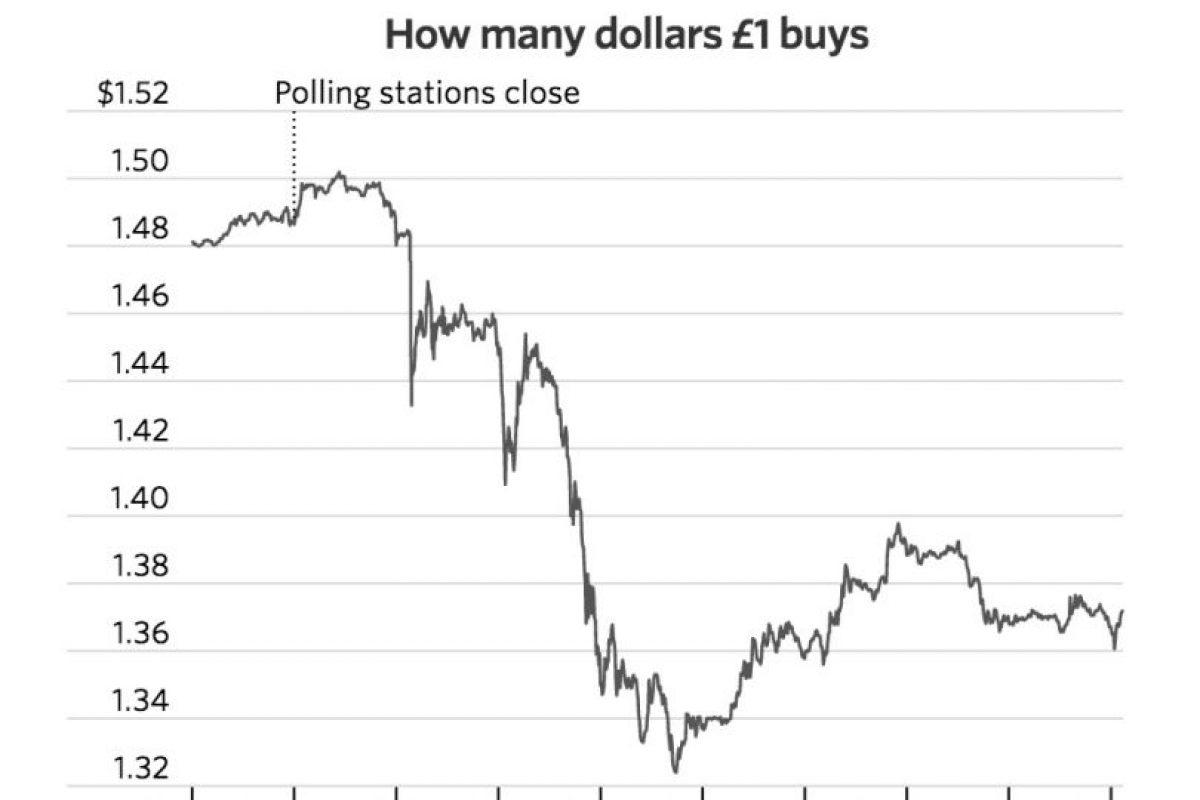Aunque poco después mostró una leve recuperación Foto:Wall Street Journal. Imagen Por: