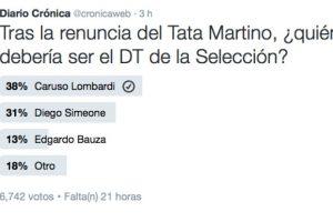 Incluso, Caruso Lombardi ganó las encuestas en Twitter de Crónica y SportsCenter Foto:Captura de pantalla. Imagen Por: