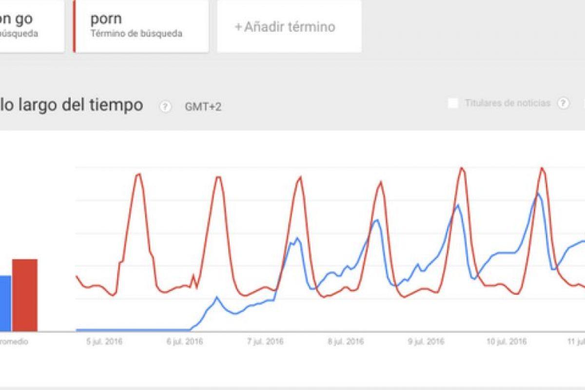 Estados Unidos Foto:Google Trends. Imagen Por: