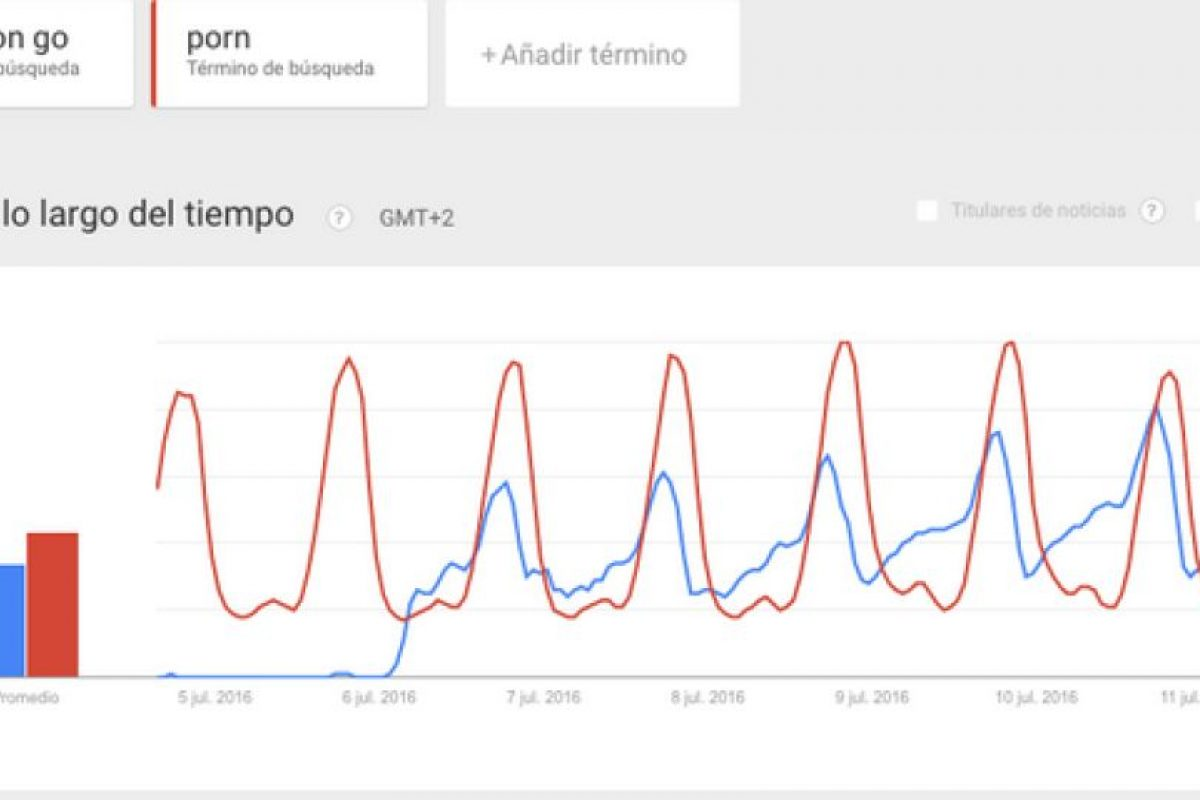 Australia Foto:Google Trends. Imagen Por: