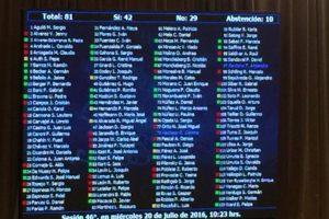 Por 42 votos a favor, 29 en contra y 10 abstenciones la instancia recibió el visto bueno de la Sala, la cual se efectuará el próximo 2 de agosto. Foto:Reproducción Twitter. Imagen Por: