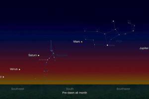 Gráfico de la NASA que muestra cómo se verían los planetas alineados en enero pasado Foto:NASA.gov. Imagen Por: