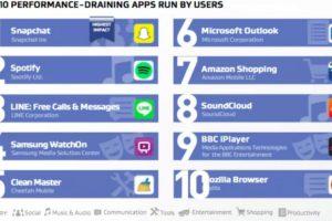 Estas son las apps que afectan el rendimiento. Foto:AVG. Imagen Por: