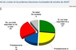 Foto:Reproducción Encuesta CEP. Imagen Por: