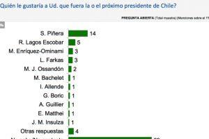 Foto:Encuesta CEP. Imagen Por: