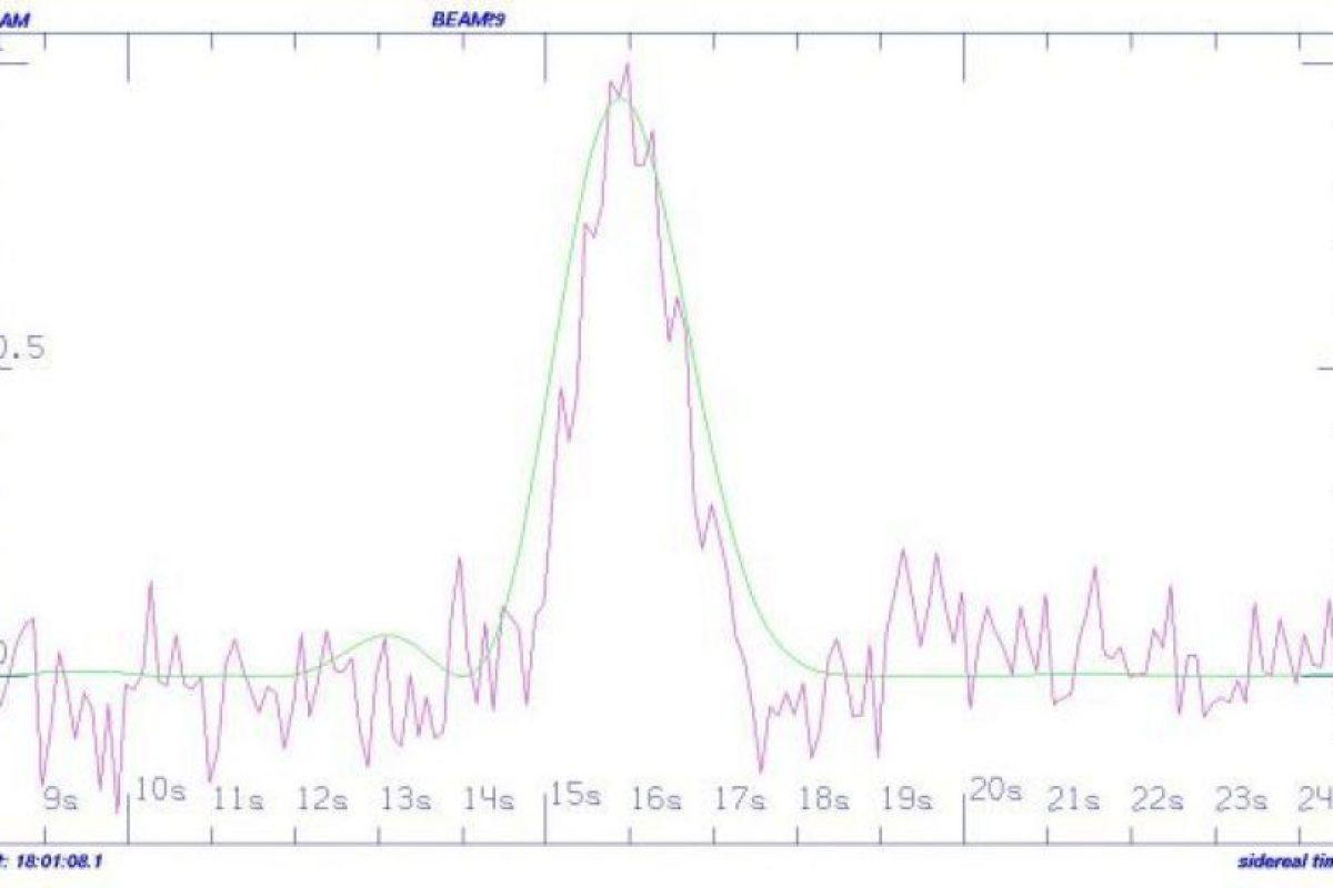 Esta fue la señal descubierta por el SETI Foto:seti.org/. Imagen Por: